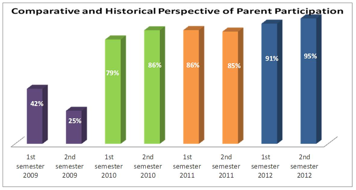 Comparparents2012.jpg