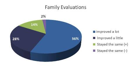Familyevaluation2012.jpg